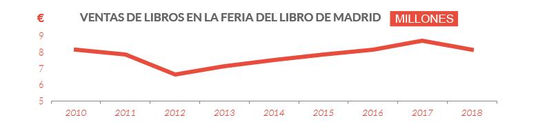Ventas, en millones de euros, de la Feria del Libro de Madrid en esta década.